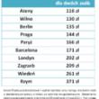 Hotele w Europie na polską kieszeń