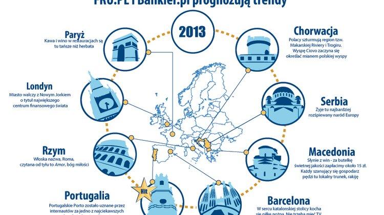 Dokąd na urlop w 2013 roku? FRU.PL i Bankier.pl prognozują trendy