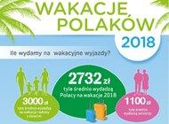 Barometr Providenta: na wakacje za mniej, na krócej i najchętniej nad polskie morze