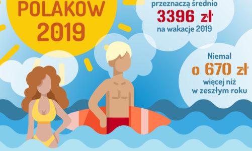 Barometr Providenta: Polacy wydają coraz więcej na wakacje