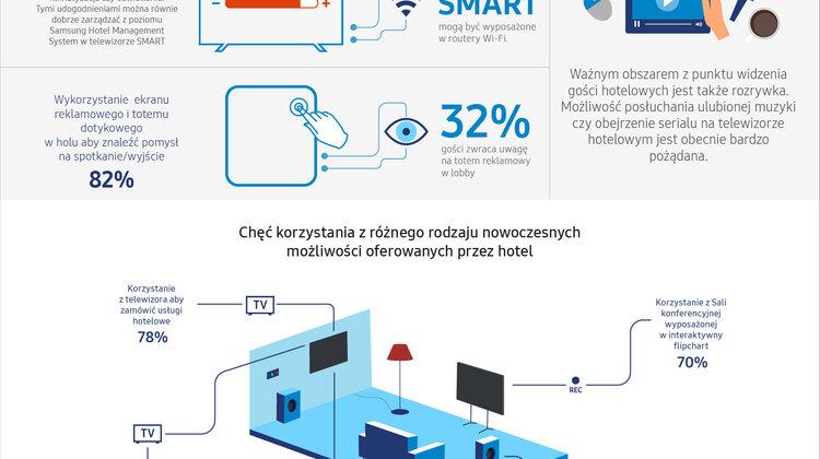 Wpływ nowoczesnych technologii na postrzeganie hoteli przez Polaków