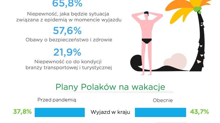 Youtuberzy Co z tym hajsem?! polecają 5 sposobów na tanie wakacje w Polsce